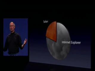 MSIE přibližně 78%, Safari přibližně 22%