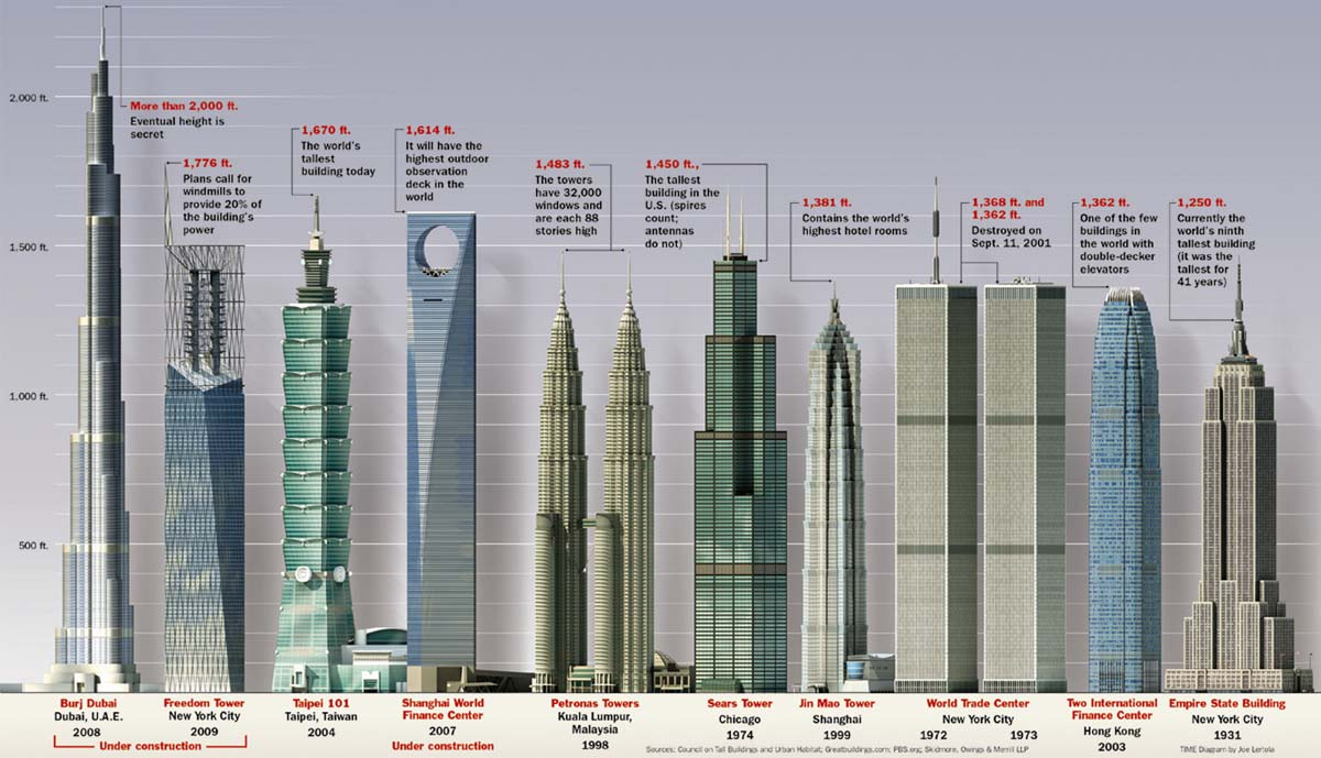 qhairul blog: tallest building in the world