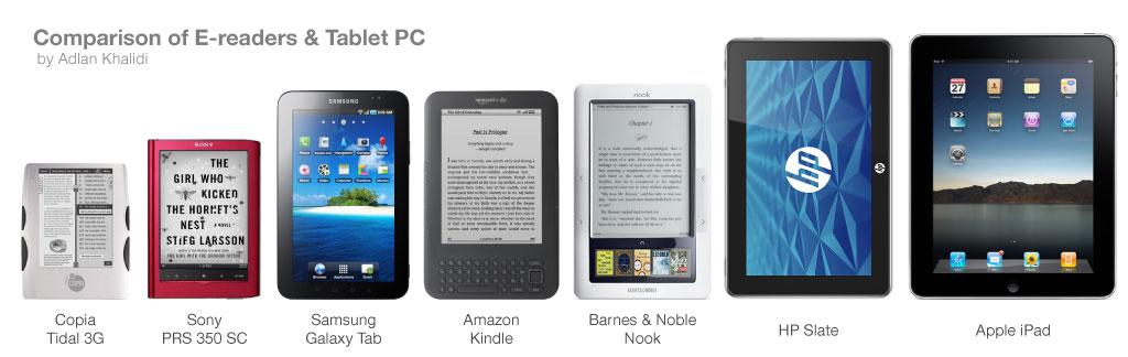comparison of e-readers & tablet pcs