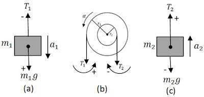 Id fisika pusat latihan soal soal fisika mas budi dan untuk benda m2 kita tetapkan arah ke atas sebagai positif sekarang tinjau diagram gaya pada benda m1 gambar a dan m2 gambar c ccuart Image collections