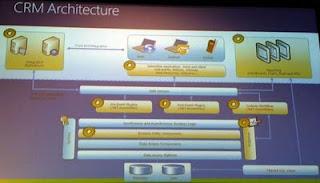 Architecture de Dynamics CRM