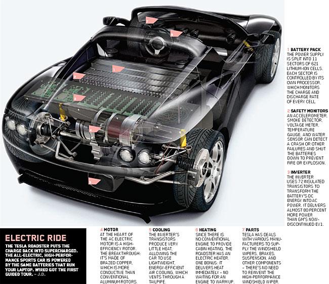 1994 Renault Ludo Concept. Tesla Model S Seating