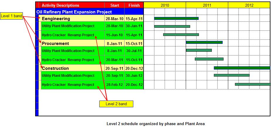 Toolbox4Planning: Level Of Schedule In Planning