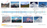 Trekking/Climbing Timeline 2008 - 2012