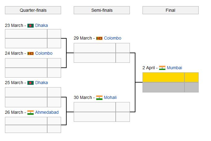 Cricket World cup 2011, Biggest Tournament of Cricket World !