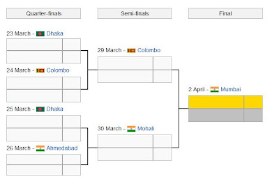 Pictorial view of Knock Out Rounds(Quarter,Semi and Final matches) cricket world cup 2011