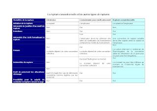 légale de licenciement et la rupture conventionnelle du contrat de ...