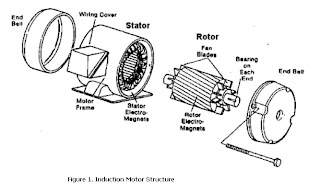 Wound Rotor Induction Motor in addition 987ed8c038f7758c5d429ead01ac0122 likewise 200 Hp Electric Motor together with 3 Phase Alternating Current further Mesin Ac. on 3 phase synchronous motor