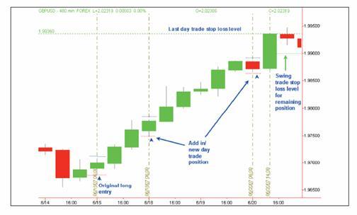 Ejemplo de operación de swing trading