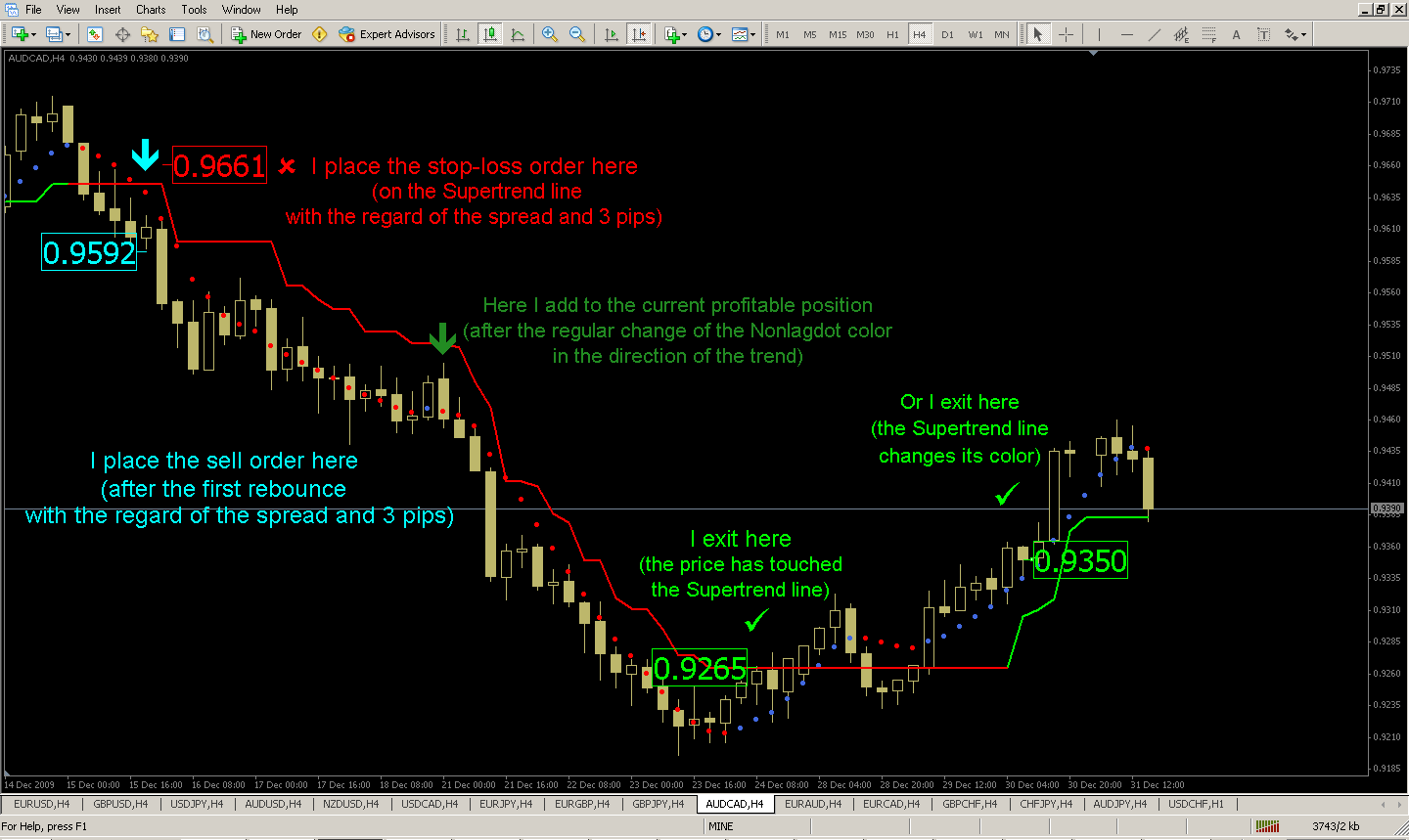 Ya trading strategie 5 minutes