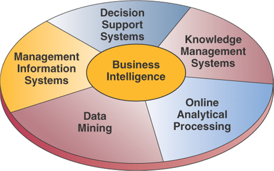 information systems of business essay