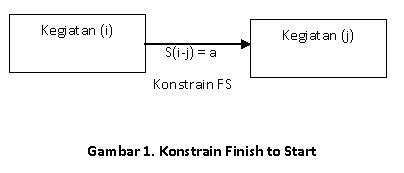 Andry delfa precedence diagram method pdm 2 konstrain mulai ke mulai start to start ss memberikan penjelasan hubungan antara mulainya suatu kegiatan dengan mulainya kegiatan terdahulu ccuart Images