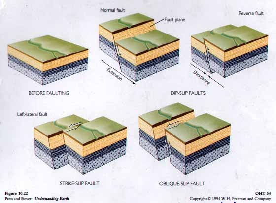 Geologi Struktur Petualang Malam