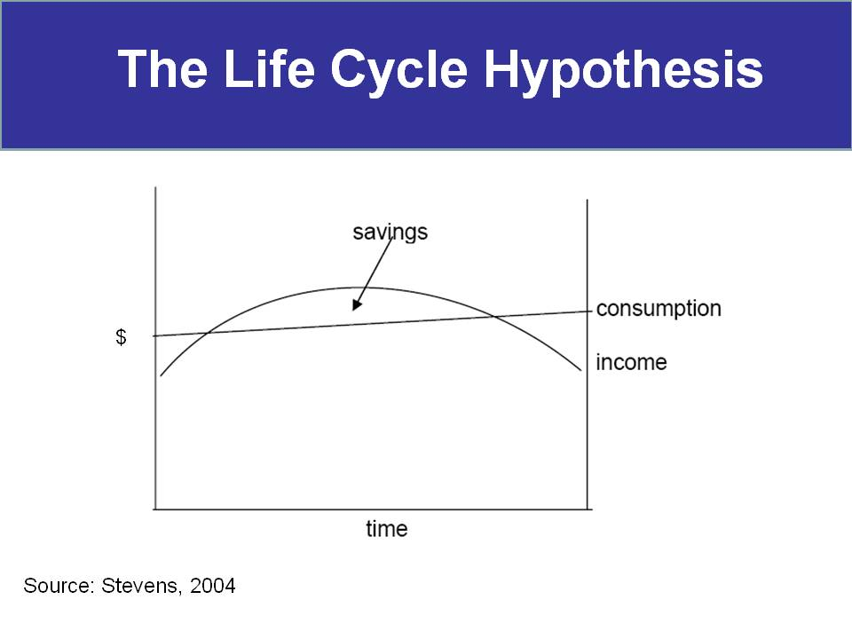the life cycle hypothesis The life-cycle hypothesis is a relatively simple model based on a micro-economic  analysis of family spending habits that was developed by.