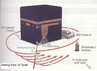 Hubungan Antara Ka'bah, Kiblat dan Kiamat