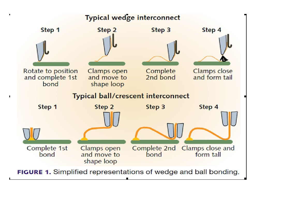 Wire bond process