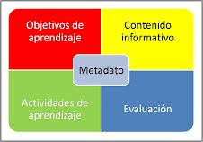 Objeto digital de aprendizaje