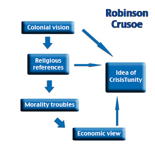 Natural Criticism: Robinson Crusoe: Analysis
