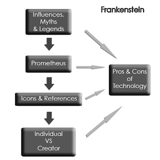 critical essay of frankenstein