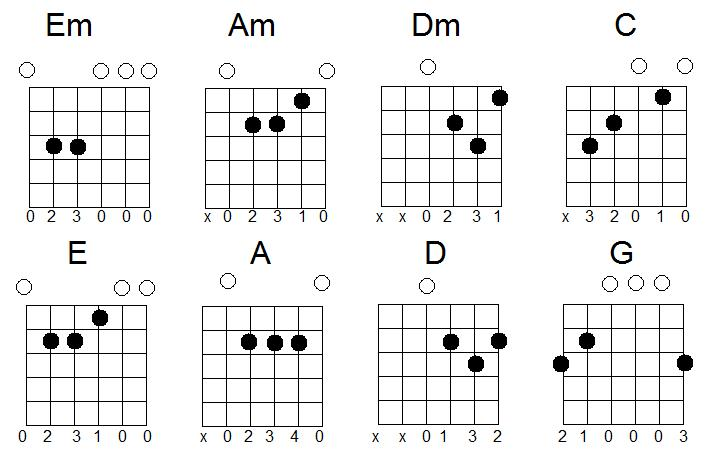 acoustic guitar chords. guitar chords chart for