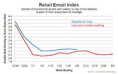 Click to view the Feb. 5, 2010 Retail Email Index larger