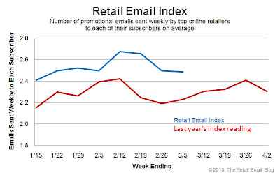 Click to view the Mar. 5, 2010 Retail Email Index larger