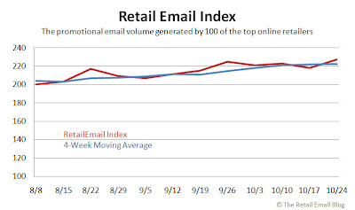 Click to view the Oct. 24 Retail Email Index larger
