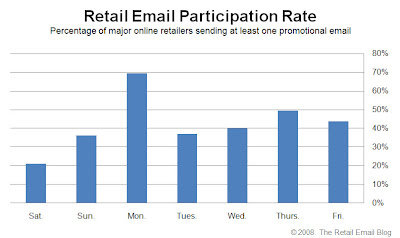 Click to view the Dec. 5, 2008 Retail Email Participation Rate larger
