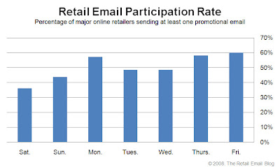 Click to view the Dec. 19, 2008 Retail Email Participation Rate larger