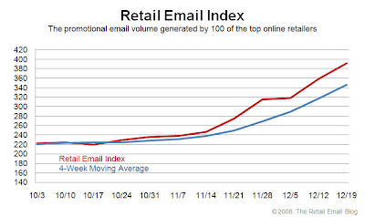 Click to view the Dec. 19, 2008 Retail Email Index larger