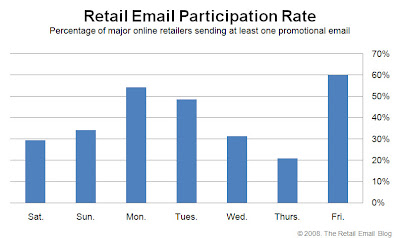Click to view the Dec. 26, 2008 Retail Email Participation Rate larger