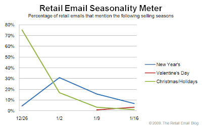 Click to view the Jan. 16, 2009 Retail Email Seasonality Meter larger