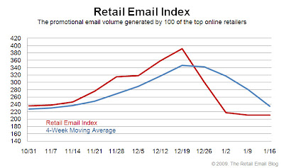 Click to view the Jan. 16, 2009 Retail Email Index larger