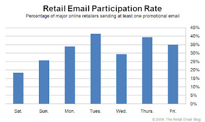 Click to view the Feb. 6, 2009 Retail Email Participation Rate larger