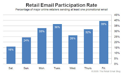 Click to view the March, 6, 2009 Retail Email Participation Rate larger