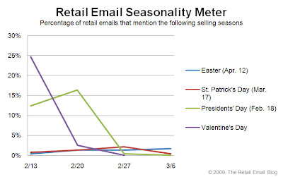 Click to view the March, 6, 2009 Retail Email Seasonality Meter larger
