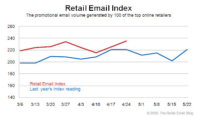 Click to view the Apr. 24, 2009 Retail Email Index larger