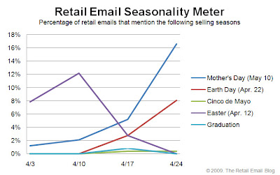 Click to view the Apr. 24, 2009 Retail Email Seasonality Meter larger