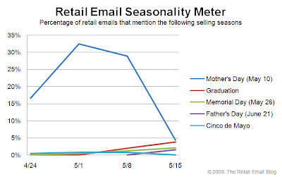 Click to view the May 15, 2009 Retail Email Seasonality Meter larger