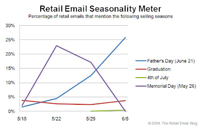 Click to view the June 5, 2009 Retail Email Seasonality Meter larger