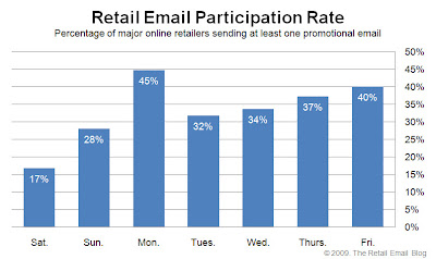 Click to view the June 26, 2009 Retail Email Participation Rate larger
