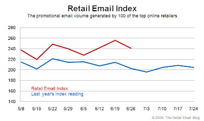 Click to view the June 26, 2009 Retail Email Index larger