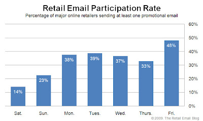 Click to view the July 17, 2009 Retail Email Participation Rate larger