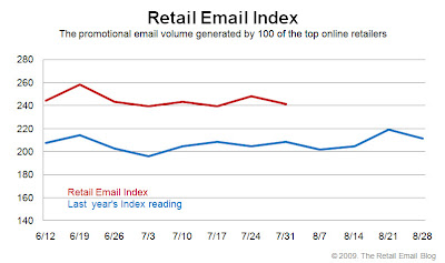 Click to view the July 31, 2009 Retail Email Index larger