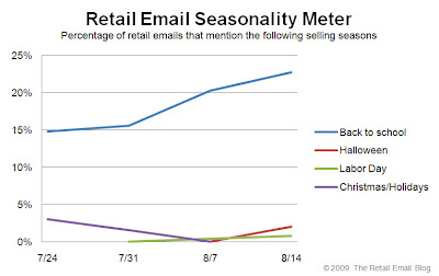 Click to view the Aug. 14, 2009 Retail Email Seasonality Meter larger