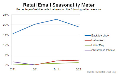 Click to view the Aug. 21, 2009 Retail Email Seasonality Meter larger
