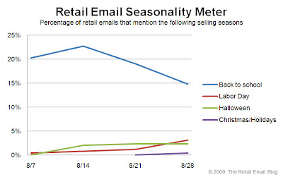 Click to view the Aug. 28, 2009 Retail Email Seasonality Meter larger