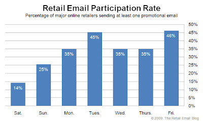 Click to view the Aug. 28, 2009 Retail Email Participation Rate larger