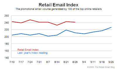 Click to view the Aug. 28, 2009 Retail Email Index larger