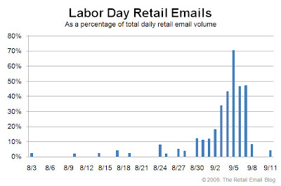 Click to view the 2009 Labor Day retail email distribution curve larger